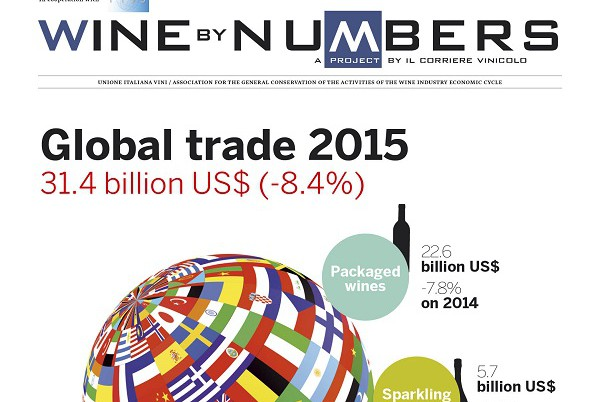 Wine by Numbers, World Trade 2010-2015