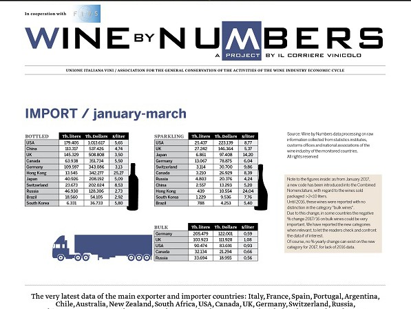 World wine trade, the latest figures